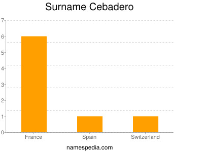 Surname Cebadero