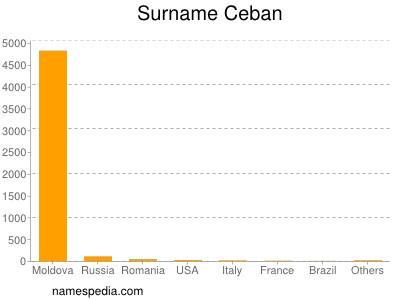 Surname Ceban