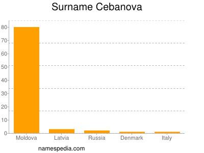 Surname Cebanova