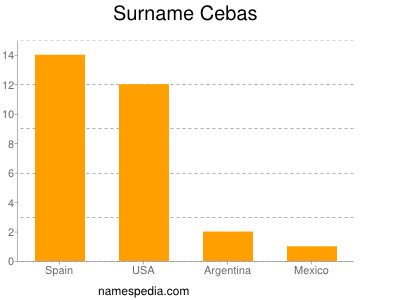 Surname Cebas