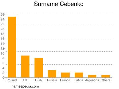 Surname Cebenko