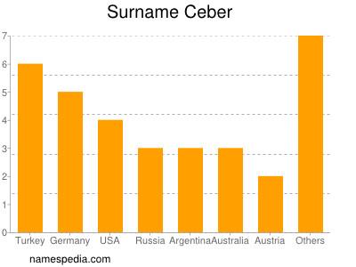 Surname Ceber