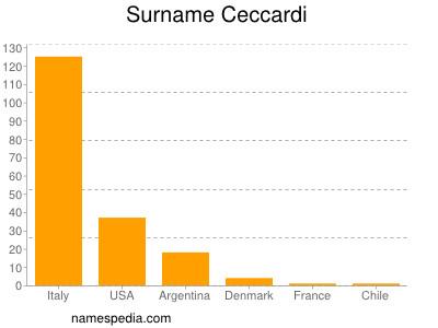 Surname Ceccardi