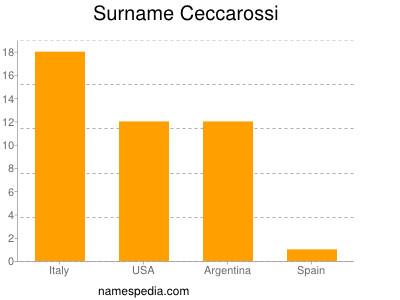 Surname Ceccarossi