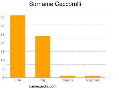 Surname Ceccorulli