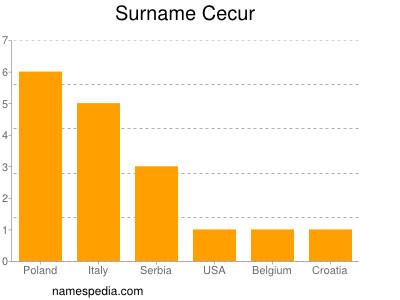 Surname Cecur