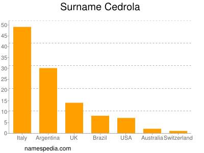 Surname Cedrola