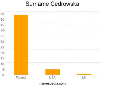 Surname Cedrowska