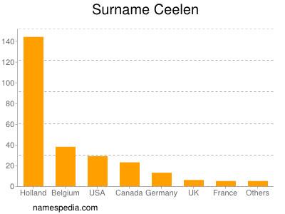 Surname Ceelen