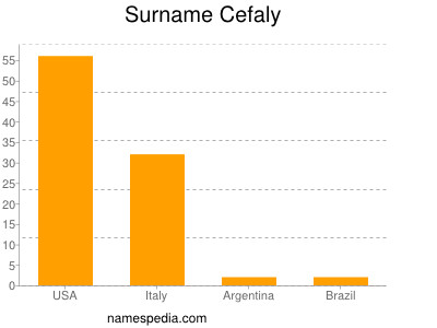 Surname Cefaly