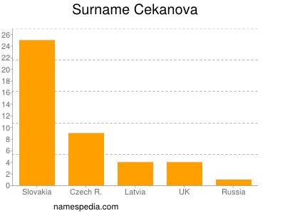 Surname Cekanova