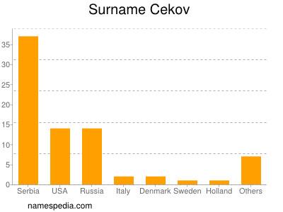 Surname Cekov