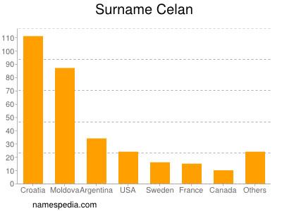 Surname Celan