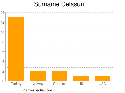 Surname Celasun
