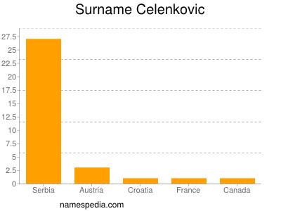 Surname Celenkovic