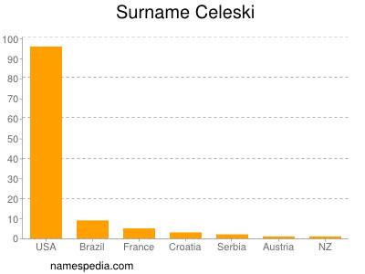 Surname Celeski