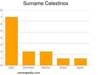 Surname Celestinos