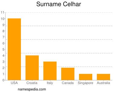 Surname Celhar