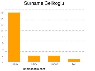 Surname Celikoglu