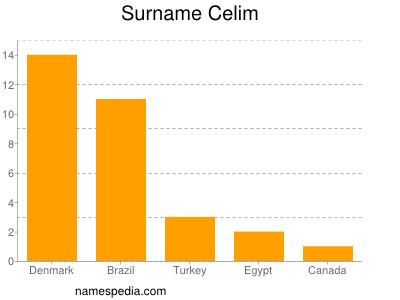 Surname Celim
