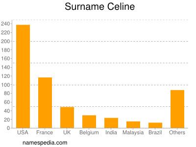 Surname Celine