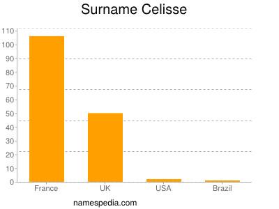 Surname Celisse