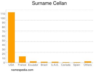 Surname Cellan