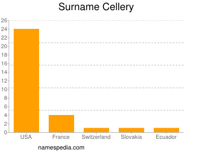 Surname Cellery