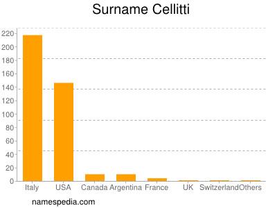 Surname Cellitti