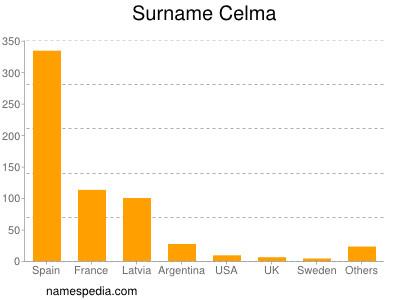 Surname Celma
