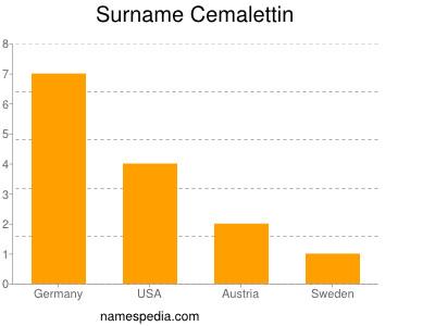 Surname Cemalettin