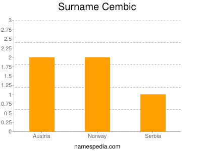Surname Cembic