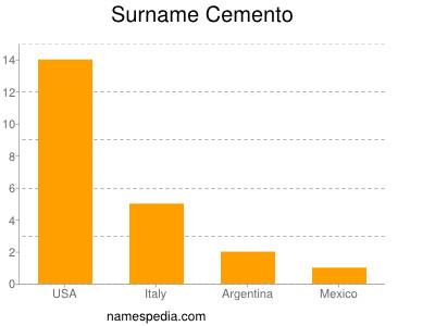 Surname Cemento