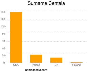 Surname Centala