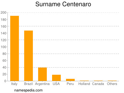 Surname Centenaro