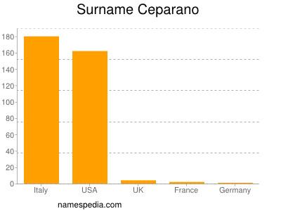 Surname Ceparano