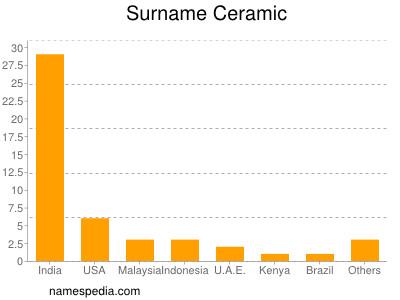 Surname Ceramic