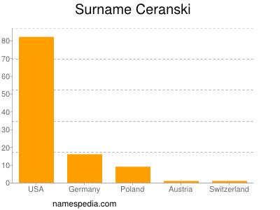 Surname Ceranski