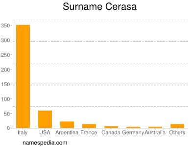 Surname Cerasa