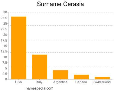 Surname Cerasia