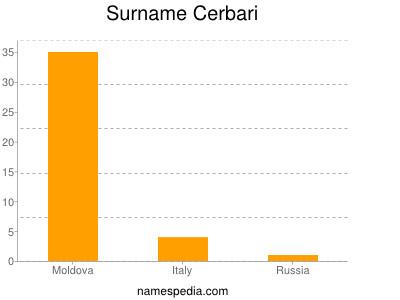 Surname Cerbari
