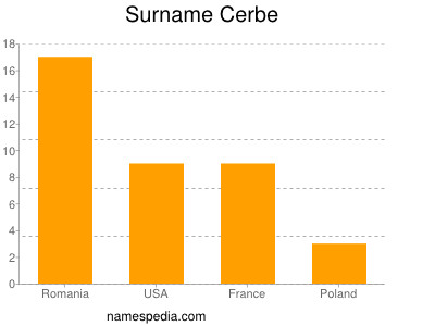 Surname Cerbe