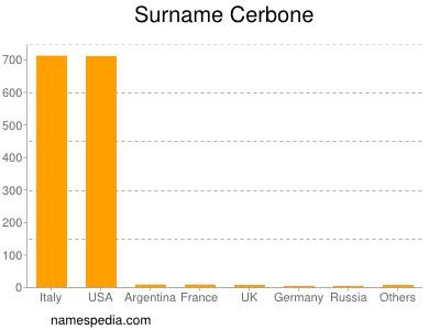 Surname Cerbone