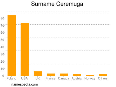 Surname Ceremuga