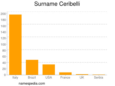 Surname Ceribelli