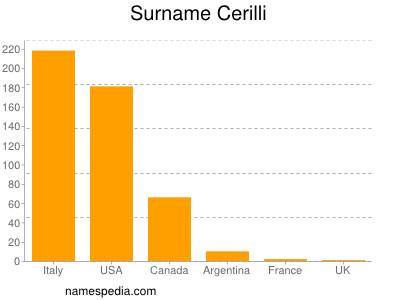 Surname Cerilli