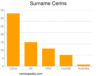 Surname Cerins