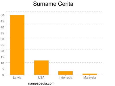 Surname Cerita