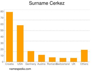 Surname Cerkez