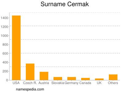 Surname Cermak